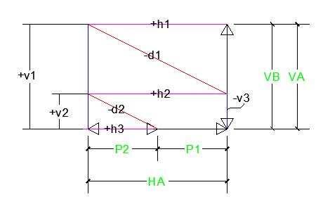 diagram cremona rangka batang