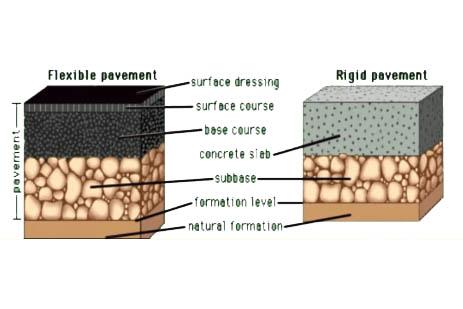 flexible pavement vs rigid pavement