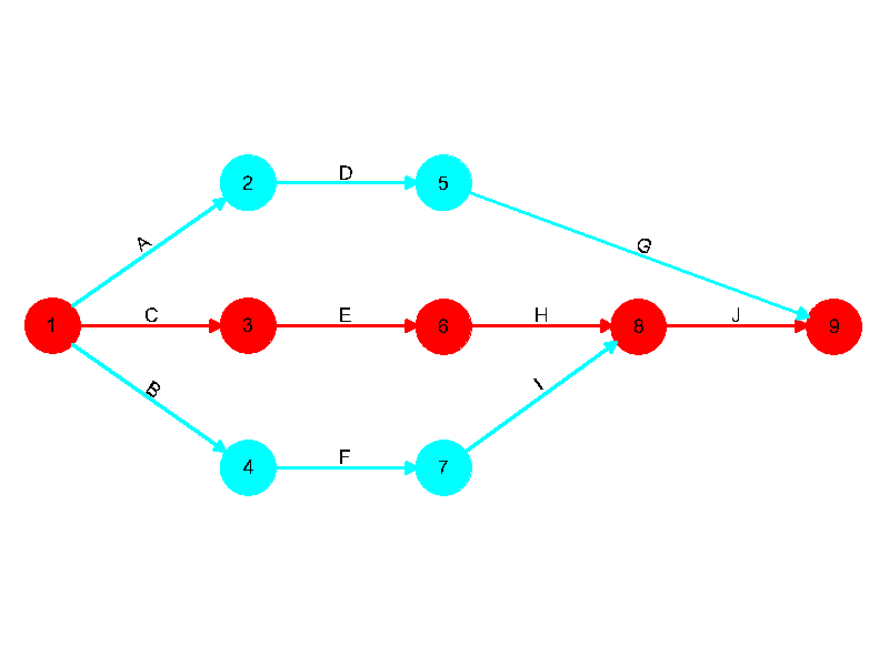 jalur kritis diagram network cpm