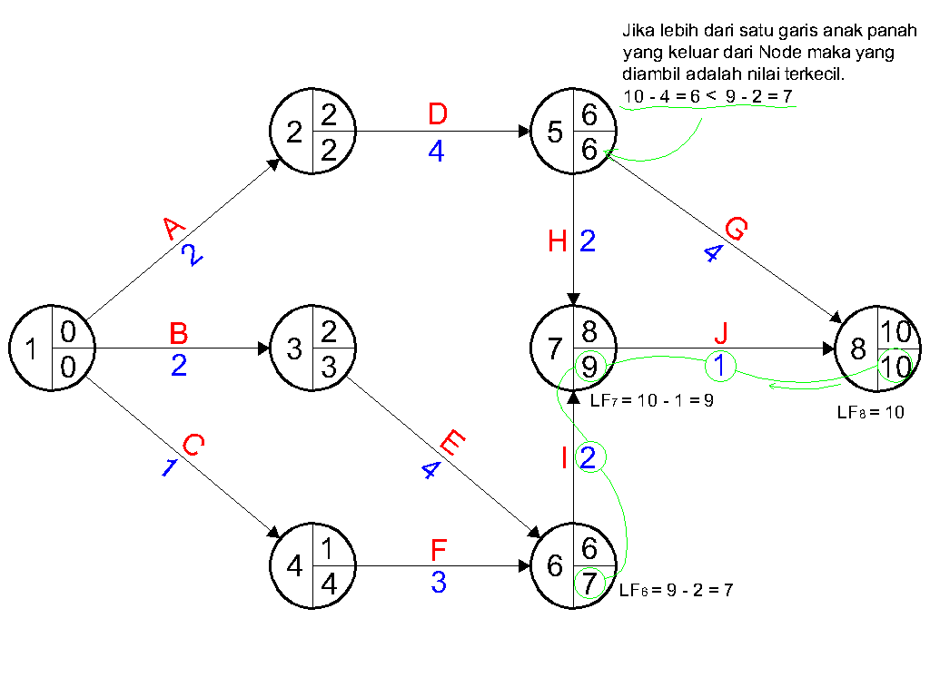 backward pass diagram network