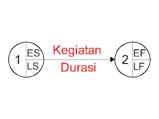 diagram network planning metode aoa atau adm manajemen konstruksi