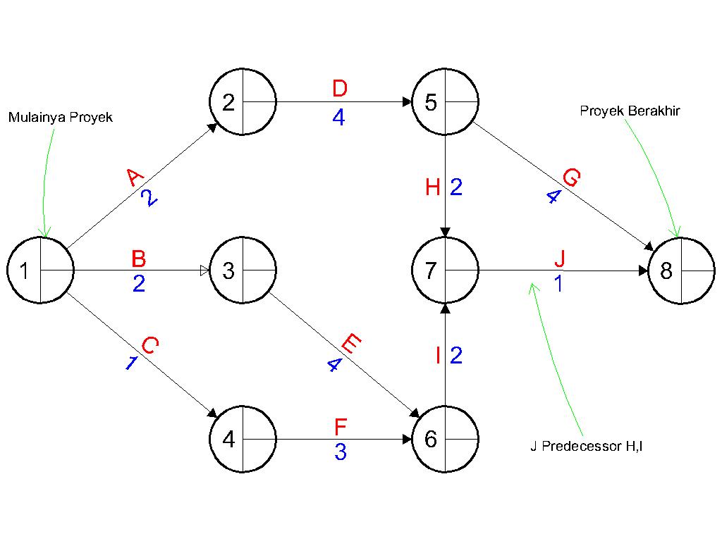 diagram network aoa manajemen konstruksi
