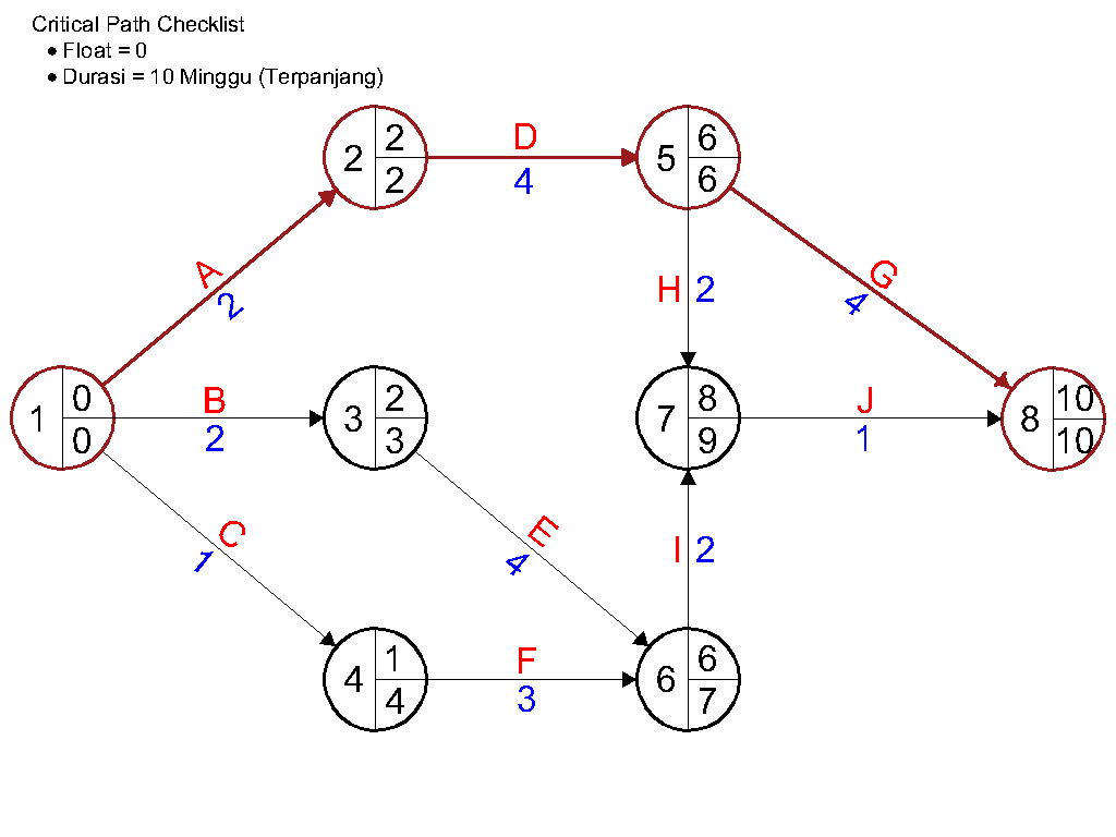 jalur kritis atau critical path pada diagram network