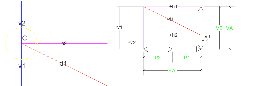 analisis rangka batang (truss) cara grafis
